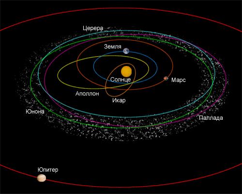 Где находятся астероиды